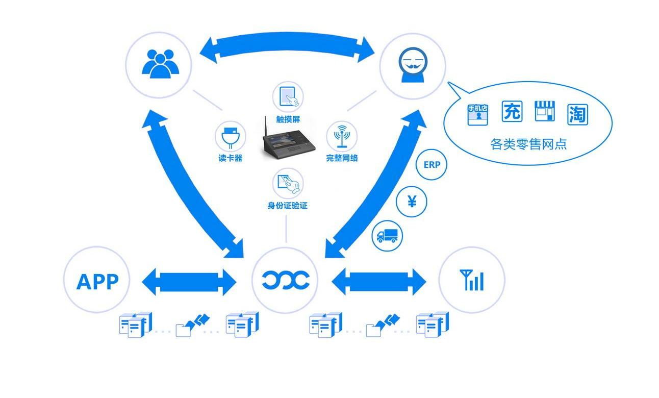 互联网金融产品等多项跨行业应用